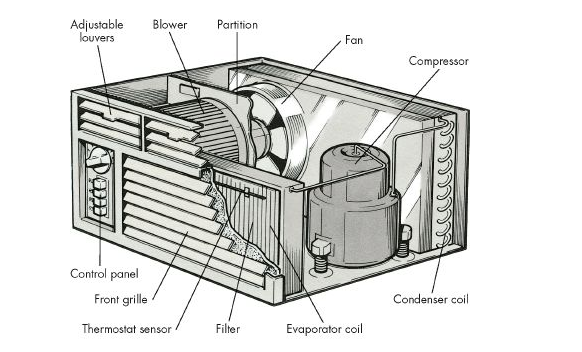 How To Repair Room Air Conditioners In Bangladesh